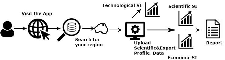 Figure 1 Overview of the information flows within the Regional Specialisation Indexes application.